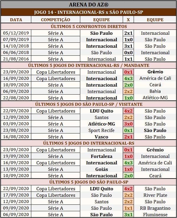 Loteca 901 - Palpites & Históricos - Palpites imparciais e relevantes, ideal para quem gosta de apostas mais arrojadas, acompanhados com os históricos mais recente de cada um dos 14 jogos da grade.