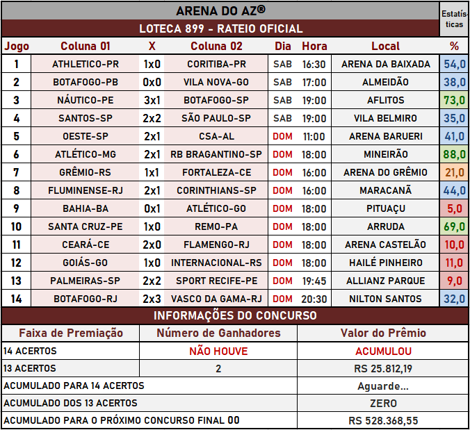 Loteca 899 - Rateio Oficial com os resultados dos jogos e demais informações financeiras obtidos no site da Caixa/Loterias.