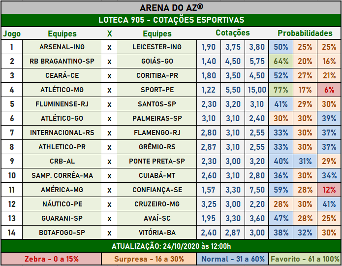 Loteca 905 - Cotações Esportivas - Análises imparciais feitas por especialistas internacionais, mostrando as cotações e probabilidades de cada um dos 14 jogos da grade.