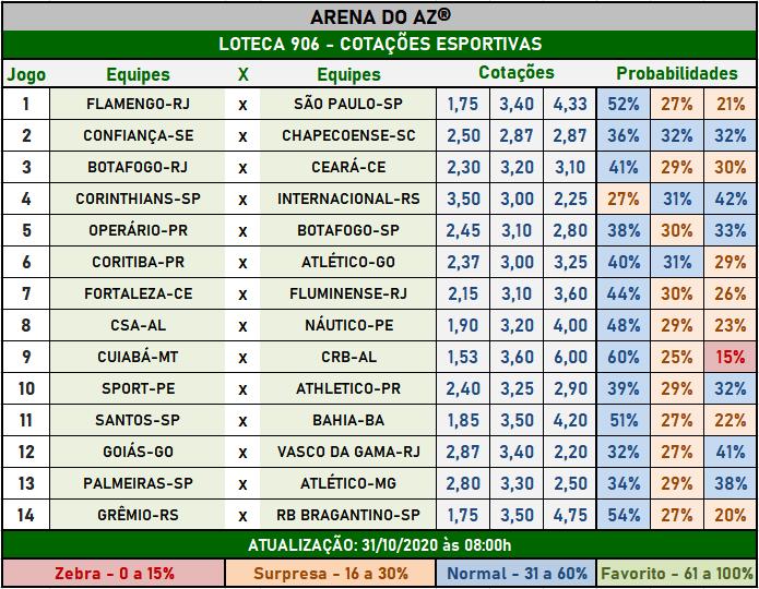 Loteca 906 - Cotações Esportivas - Análises imparciais feitas por especialistas internacionais, mostrando as cotações e probabilidades de cada um dos 14 jogos da grade.