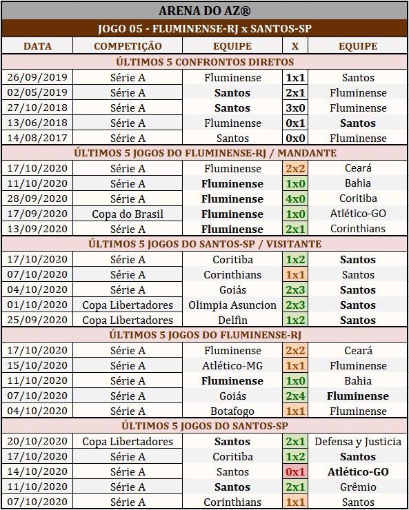Loteca 905 - Palpites & Históricos - Palpites imparciais e relevantes, ideal para quem gosta de apostas mais arrojadas, acompanhados com os históricos mais recente de cada um dos 14 jogos da grade.