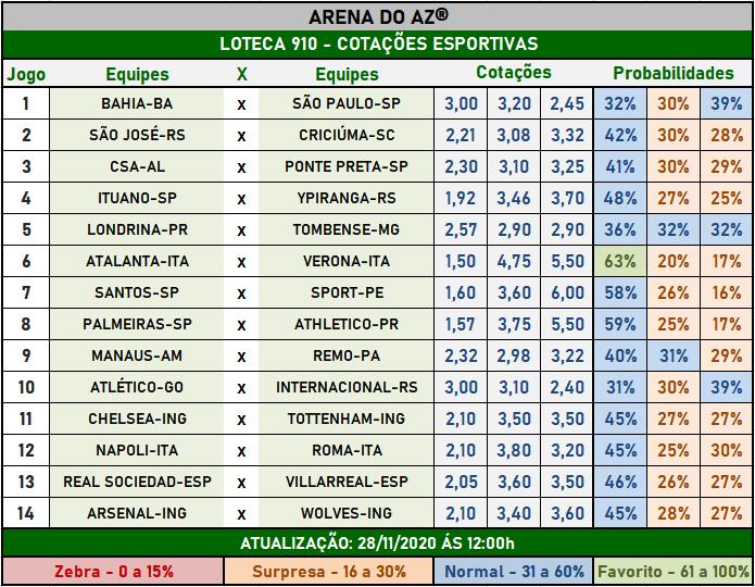 Loteca 910 - Cotações Esportivas - Análises imparciais feitas por especialistas internacionais, mostrando as cotações e probabilidades de cada um dos 14 jogos da grade.