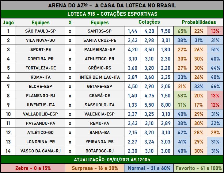Loteca 915 - Cotações Esportivas - Análises imparciais feitas por especialistas internacionais, mostrando as cotações e probabilidades de cada um dos 14 jogos da grade.