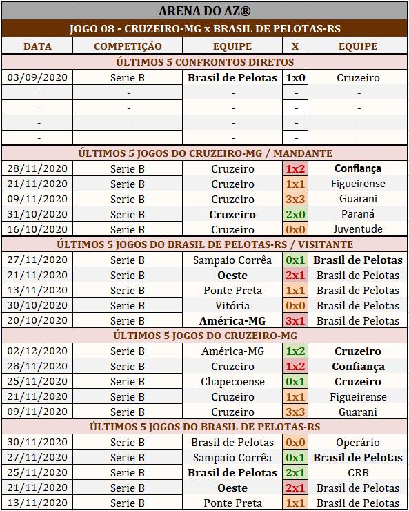 Loteca 911 - Palpites & Históricos - Palpites imparciais e relevantes, ideal para quem gosta de apostas mais arrojadas, acompanhados com os históricos mais recente de cada um dos 14 jogos da grade.