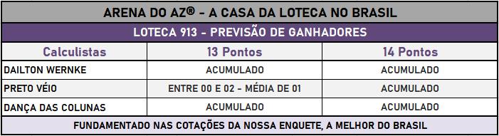 Loteca 913 - Placar & Rateio Oficial com os resultados dos jogos e demais informações financeiras obtidos no site da Caixa/Loterias.