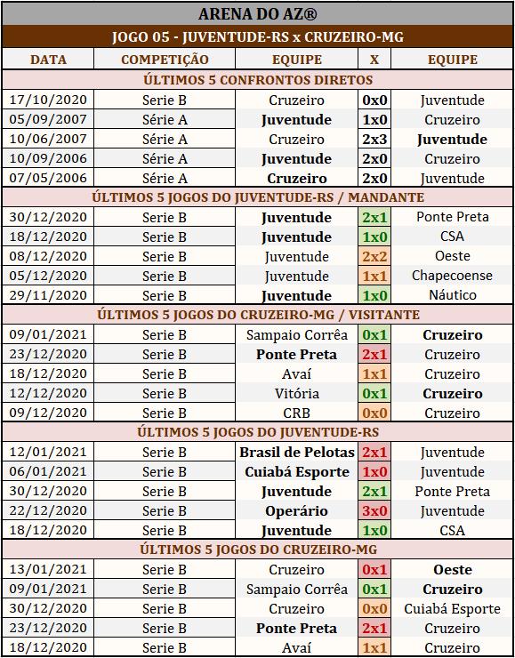 Loteca 916 - Palpites & Históricos - Palpites imparciais e relevantes, ideal para quem gosta de apostas mais arrojadas, acompanhados com os históricos mais recente de cada um dos 14 jogos da grade.