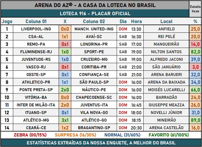 Loteca 916 - Placar & Rateio Oficial com os resultados dos jogos e demais informações financeiras obtidos no site da Caixa/Loterias.