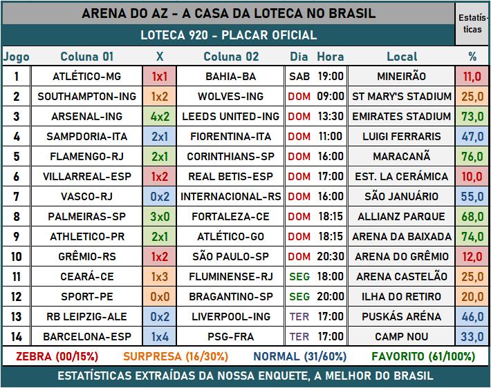 Loteca 920 - Placar & Rateio Oficial com os resultados dos jogos e demais informações financeiras obtidos no site da Caixa/Loterias.