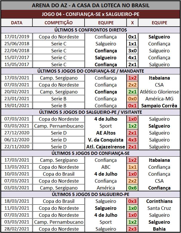 Loteca 925 - Palpites & Históricos - Palpites imparciais e relevantes, ideal para quem gosta de apostas mais arrojadas, acompanhados com os históricos mais recente de cada um dos 14 jogos da grade.