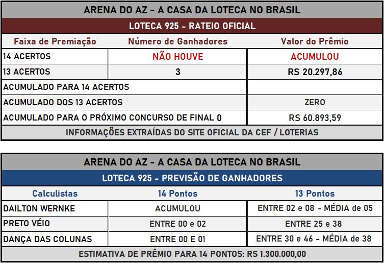Loteca 925- Placar & Rateio Oficial com os resultados dos jogos e demais informações financeiras obtidos no site da Caixa/Loterias.