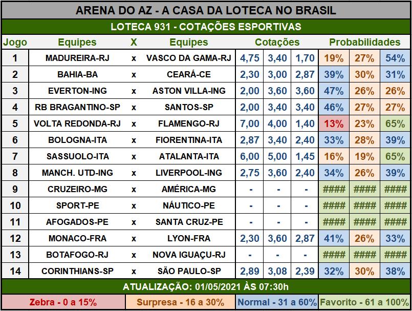 Loteca 931 - Cotações Esportivas - Análises imparciais feitas por especialistas internacionais, mostrando as cotações e probabilidades de cada um dos 14 jogos da grade.
