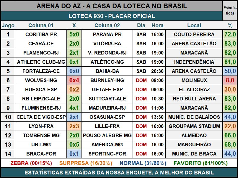 Loteca 930 - Placar & Rateio Oficial com os resultados dos jogos e demais informações financeiras obtidos no site da Caixa/Loterias.