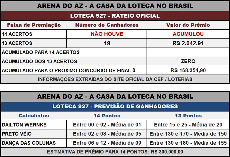 Loteca 927 - Placar & Rateio Oficial com os resultados dos jogos e demais informações financeiras obtidos no site da Caixa/Loterias.