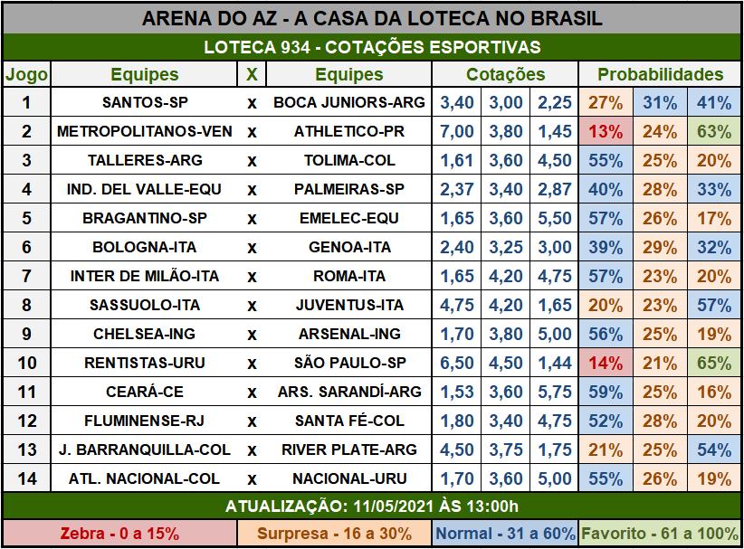 Loteca 934 - Cotações Esportivas - Análises imparciais feitas por especialistas internacionais, mostrando as cotações e probabilidades de cada um dos 14 jogos da grade.