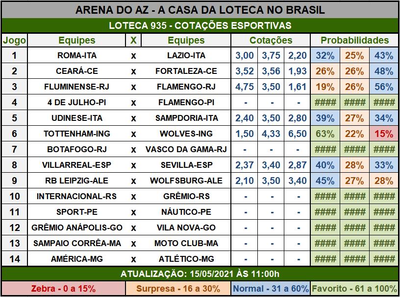 Loteca 935 - Cotações Esportivas - Análises imparciais feitas por especialistas internacionais, mostrando as cotações e probabilidades de cada um dos 14 jogos da grade.