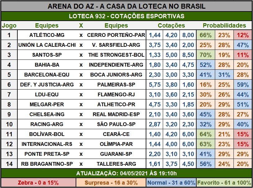 Loteca 932 - Cotações Esportivas - Análises imparciais feitas por especialistas internacionais, mostrando as cotações e probabilidades de cada um dos 14 jogos da grade.