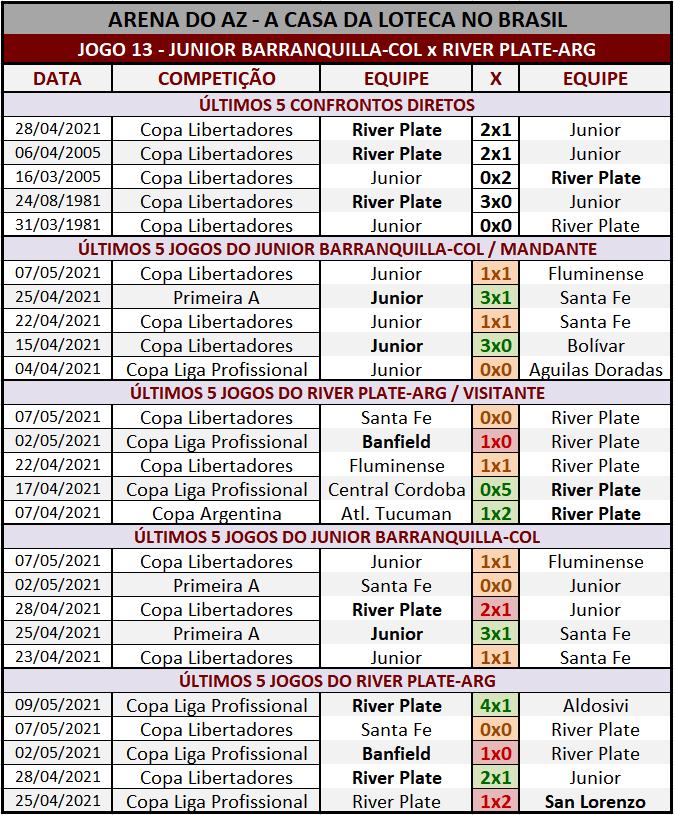 Loteca 934 - Palpites & Históricos - Palpites imparciais e relevantes, ideal para quem gosta de apostas mais arrojadas, acompanhados com os históricos mais recente de cada um dos 14 jogos da grade.