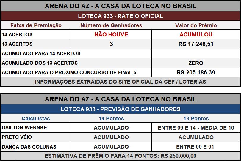 Loteca 933 - Placar & Rateio Oficial com os resultados dos jogos e demais informações financeiras obtidos no site da Caixa/Loterias.