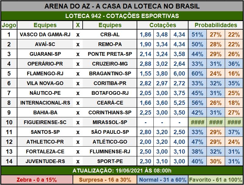 Loteca 942 - Cotações Esportivas - Análises imparciais feitas por especialistas internacionais, mostrando as cotações e probabilidades de cada um dos 14 jogos da grade.