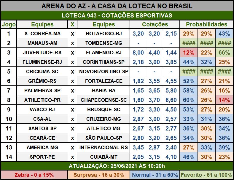 Loteca 943 - Cotações Esportivas - Análises imparciais feitas por especialistas internacionais, mostrando as cotações e probabilidades de cada um dos 14 jogos da grade.