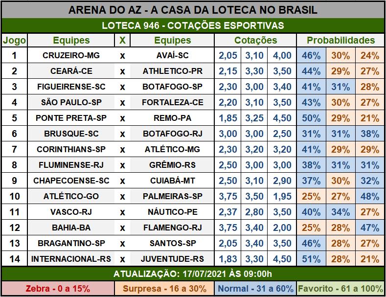 Loteca 946 - Cotações Esportivas - Análises imparciais feitas por especialistas internacionais, mostrando as cotações e probabilidades de cada um dos 14 jogos da grade.