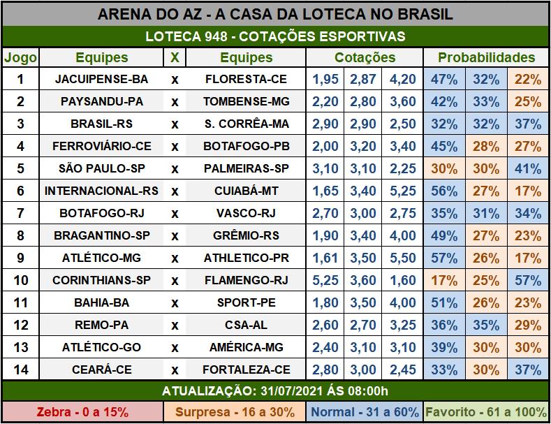 Loteca 948 - Cotações Esportivas - Análises imparciais feitas por especialistas internacionais, mostrando as cotações e probabilidades de cada um dos 14 jogos da grade.