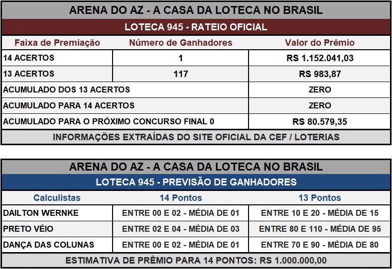 Loteca 945 - Placar & Rateio Oficial com os resultados dos jogos e demais informações financeiras obtidos no site da Caixa/Loterias.