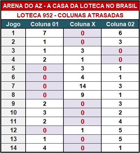 Loteca 952 - Colunas Atrasadas - Pesquisa tradicional e exclusiva do Aposte na Zebra / Arena do AZ. Idealizada para àqueles aficionados da Loteca que gostam de acompanhar o desempenho das colunas a cada concurso.
