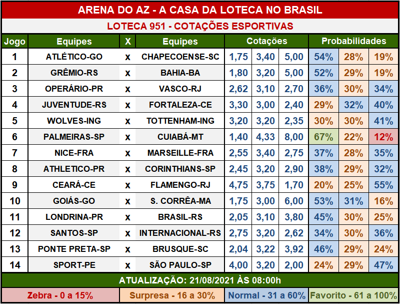Loteca 951 - Cotações Esportivas - Análises imparciais feitas por especialistas internacionais, mostrando as cotações e probabilidades de cada um dos 14 jogos da grade.