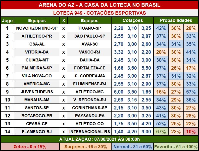 Loteca 949 - Cotações Esportivas - Análises imparciais feitas por especialistas internacionais, mostrando as cotações e probabilidades de cada um dos 14 jogos da grade.