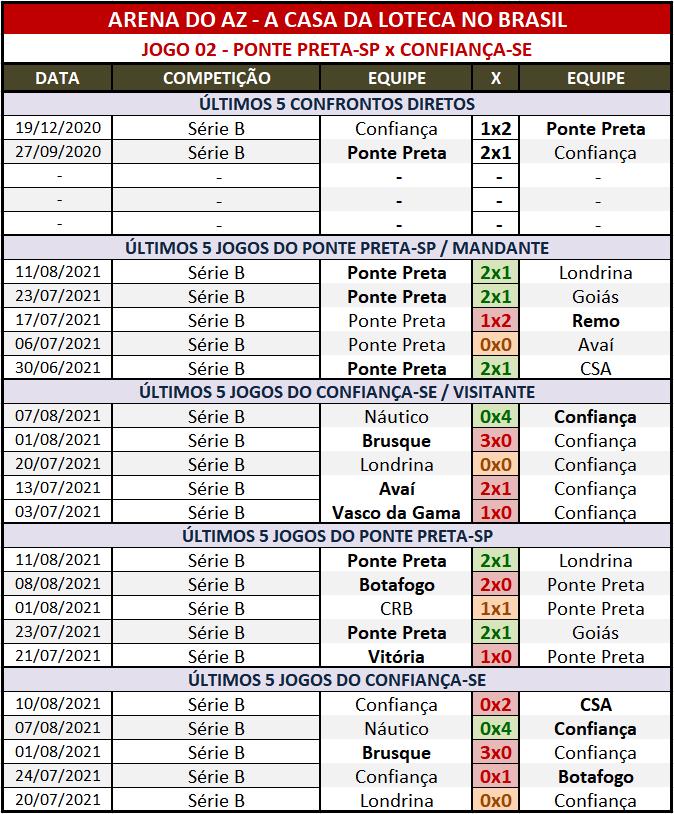 Loteca 950 - Palpites & Históricos - Palpites relevantes arriscando alguns resultados arrojados, acompanhados com os Históricos mais recentes e atualizados das 28 equipes da grade.
