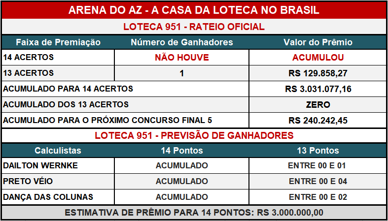 Loteca 951 - Placar & Rateio Oficial com os resultados dos jogos e demais informações financeiras obtidos no site da Caixa/Loterias.
