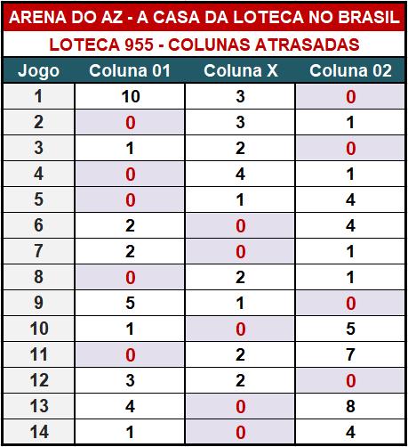 Loteca 955 - Colunas Atrasadas - Pesquisa tradicional e exclusiva do Aposte na Zebra / Arena do AZ. Idealizada para àqueles aficionados da Loteca que gostam de acompanhar o desempenho das colunas a cada concurso.