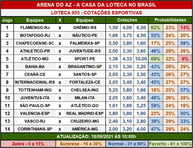 Loteca 955 - Cotações Esportivas - Análises imparciais feitas por especialistas internacionais, mostrando as cotações e probabilidades de cada um dos 14 jogos da grade.