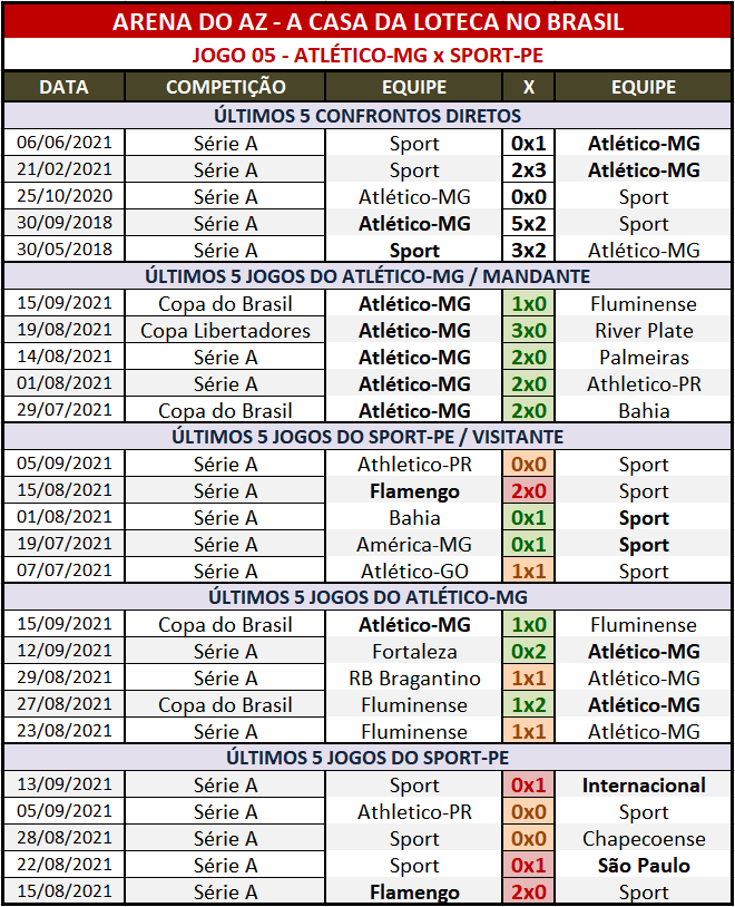 Loteca 955 - Palpites & Históricos - Palpites relevantes arriscando alguns resultados arrojados, acompanhados com os Históricos mais recentes e atualizados das 28 equipes da grade.