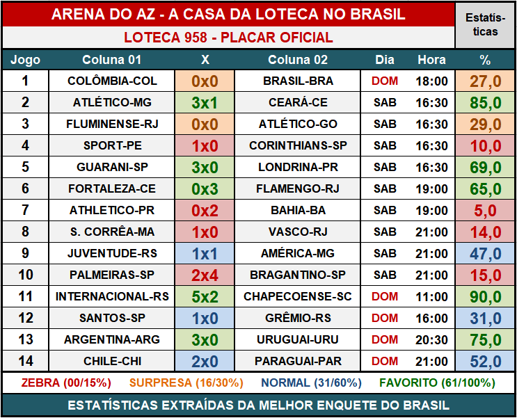 Loteca 958 - Placar & Rateio Oficial com os resultados dos jogos e demais informações financeiras obtidos no site da Caixa/Loterias.