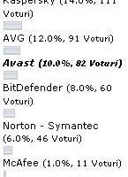 ArenaIT-istii folosesc NOD32