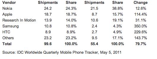 Piata de smartphone-uri in crestere