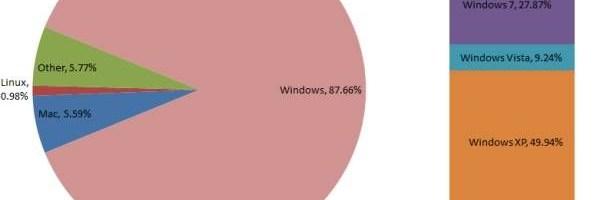 Windows XP tot pe primul loc