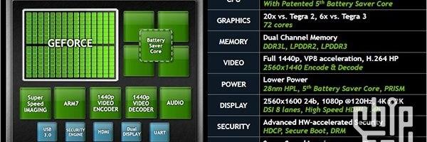 Nvidia Tegra 4 este foarte rapid