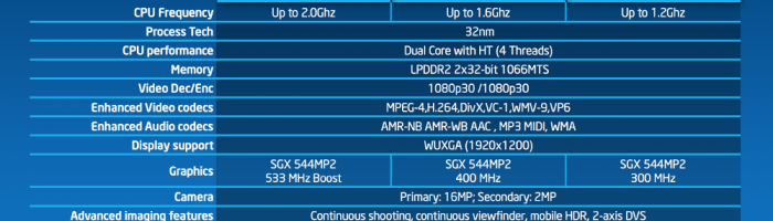 MWC 2013: Intel anunta trei procesoare Atom dual-core