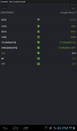 Evolio EvoTabHD vs Nexus 7 - AnTuTu