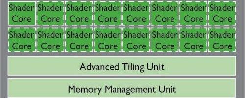 ARM prezinta urmatoarele GPU-uri Mali