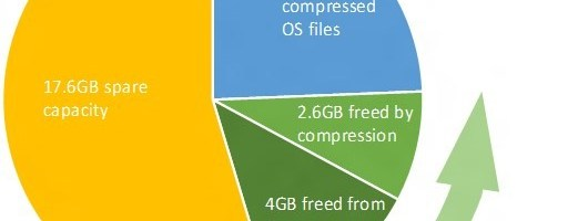 Windows 10 va utiliza mai putin spatiu pe desktop si mobil