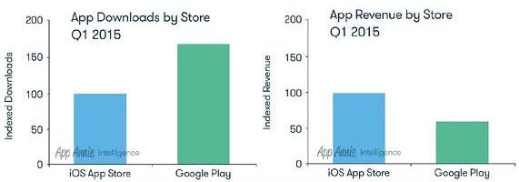 Despre descarcarile din AppStore si Google Play