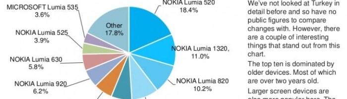 Windows 10 este instalat pe 7% din telefoanele compatibile