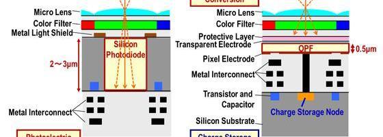 Fujifilm si Panasonic au dezvoltat un senzor foto organic