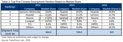 Samsung conduce pe piata smartphoneu-urilor la nivel mondial, iar Huawei este in top in China