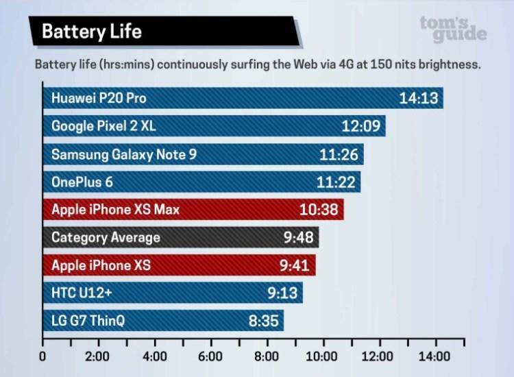 iPhone XS si XS Max au probleme si cu bateria