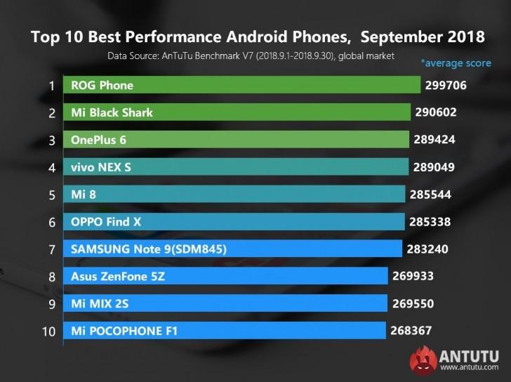 Cele mai puternice telefoane listate in AnTuTu in septembrie